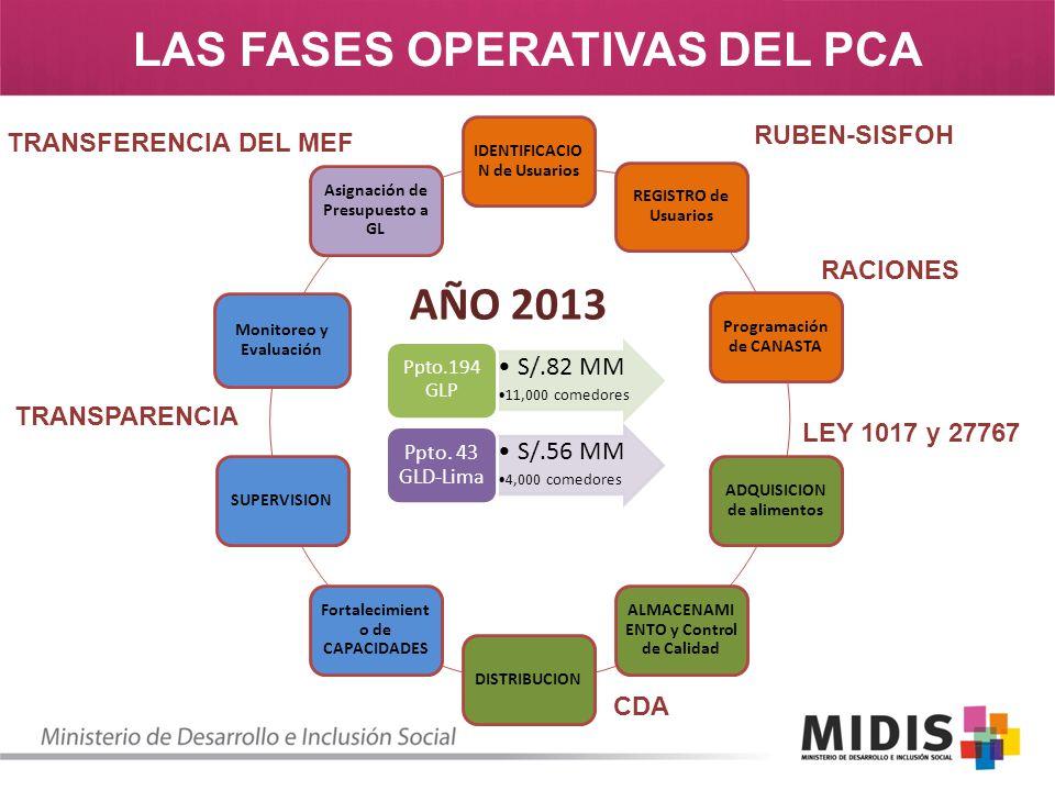 LAS FASES OPERATIVAS DEL PCA