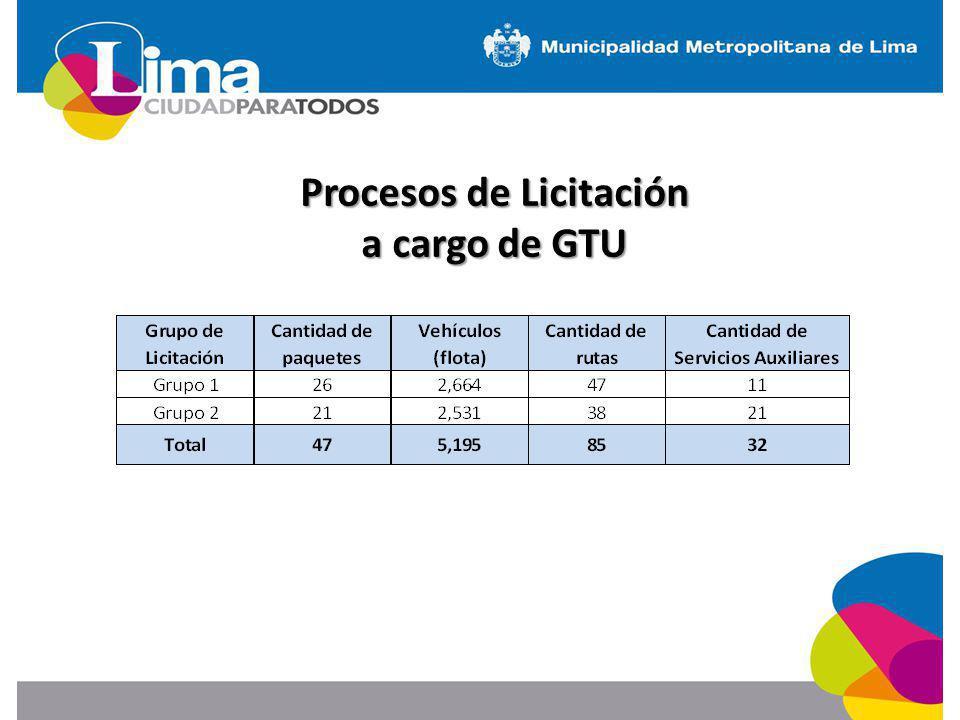 Procesos de Licitación a cargo de GTU