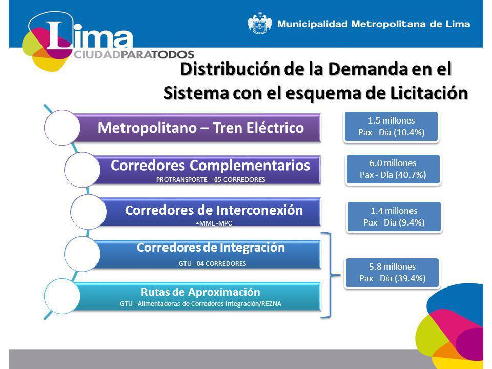 Distribución de la Demanda en el Sistema con el esquema de Licitación