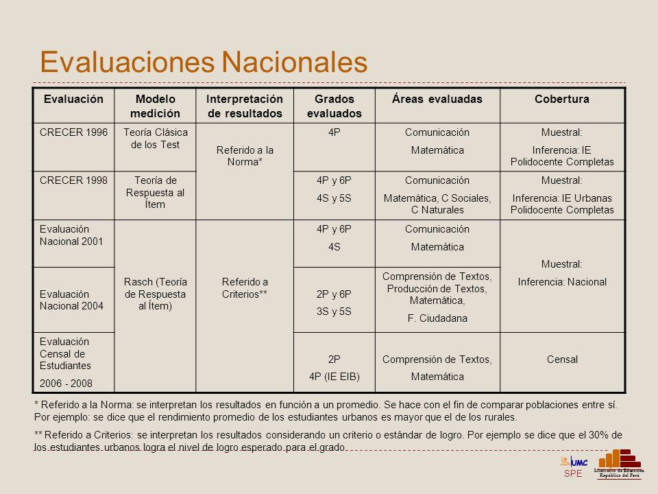 Evaluaciones Nacionales