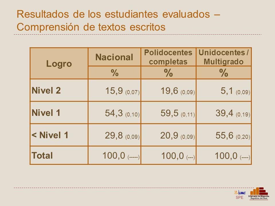 Polidocentes completas Unidocentes / Multigrado