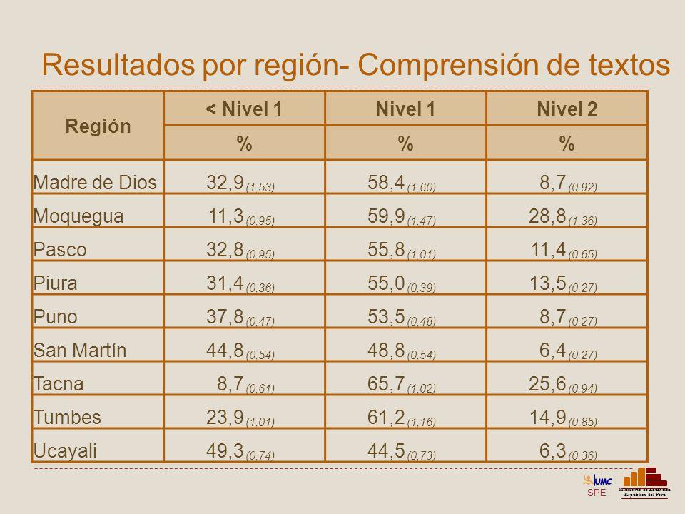 Resultados por región- Comprensión de textos