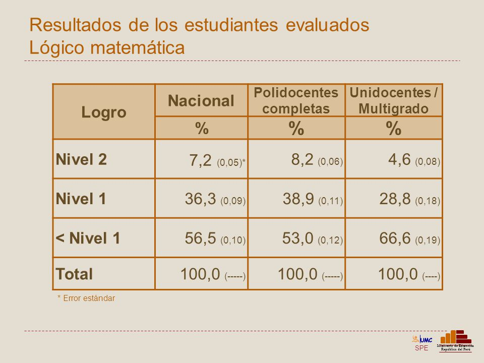 Resultados de los estudiantes evaluados Lógico matemática