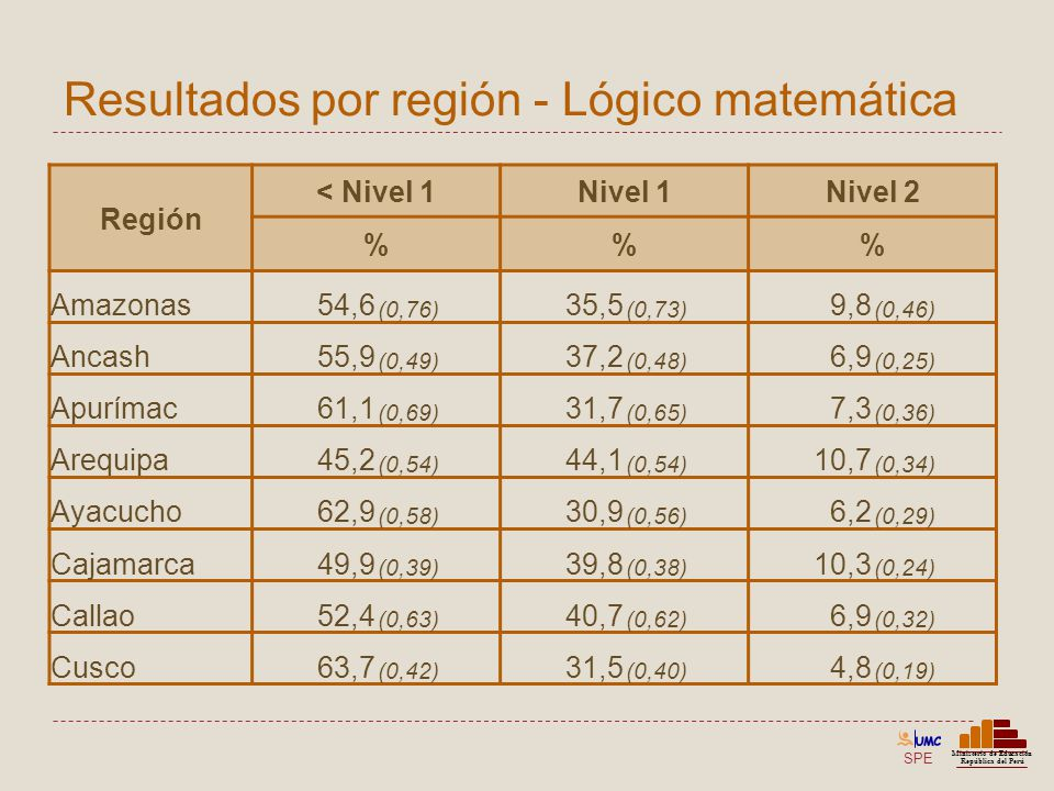 Resultados por región - Lógico matemática