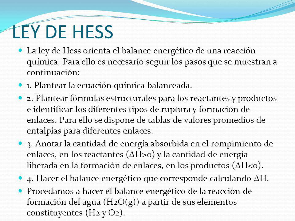 LEY DE HESS