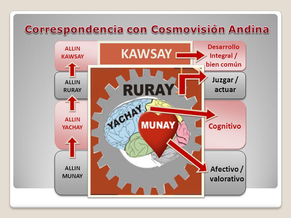 Correspondencia con Cosmovisión Andina