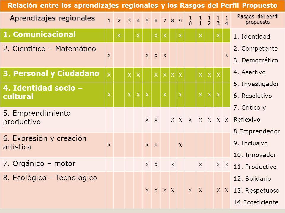 Aprendizajes regionales 1. Comunicacional 2. Científico – Matemático