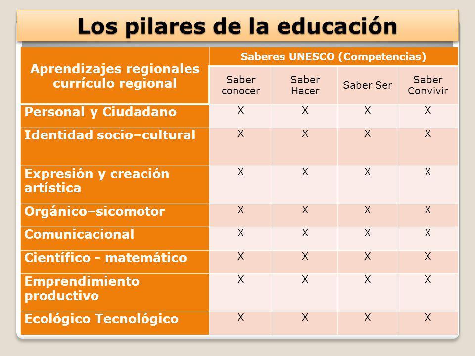 Los pilares de la educación