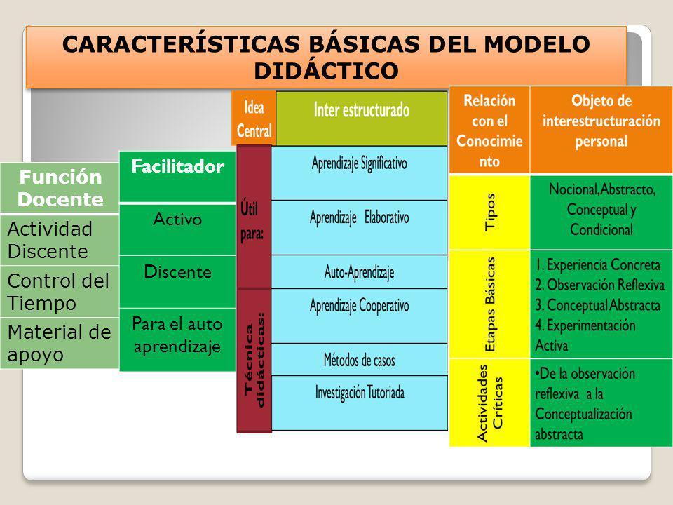 CARACTERÍSTICAS BÁSICAS DEL MODELO DIDÁCTICO