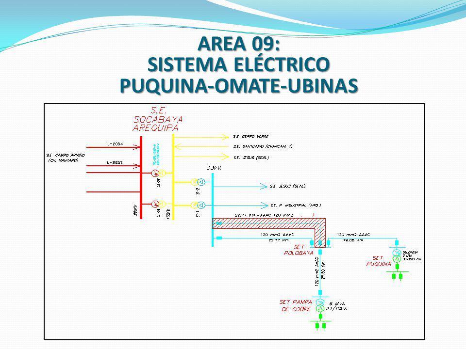 SISTEMA ELÉCTRICO PUQUINA-OMATE-UBINAS