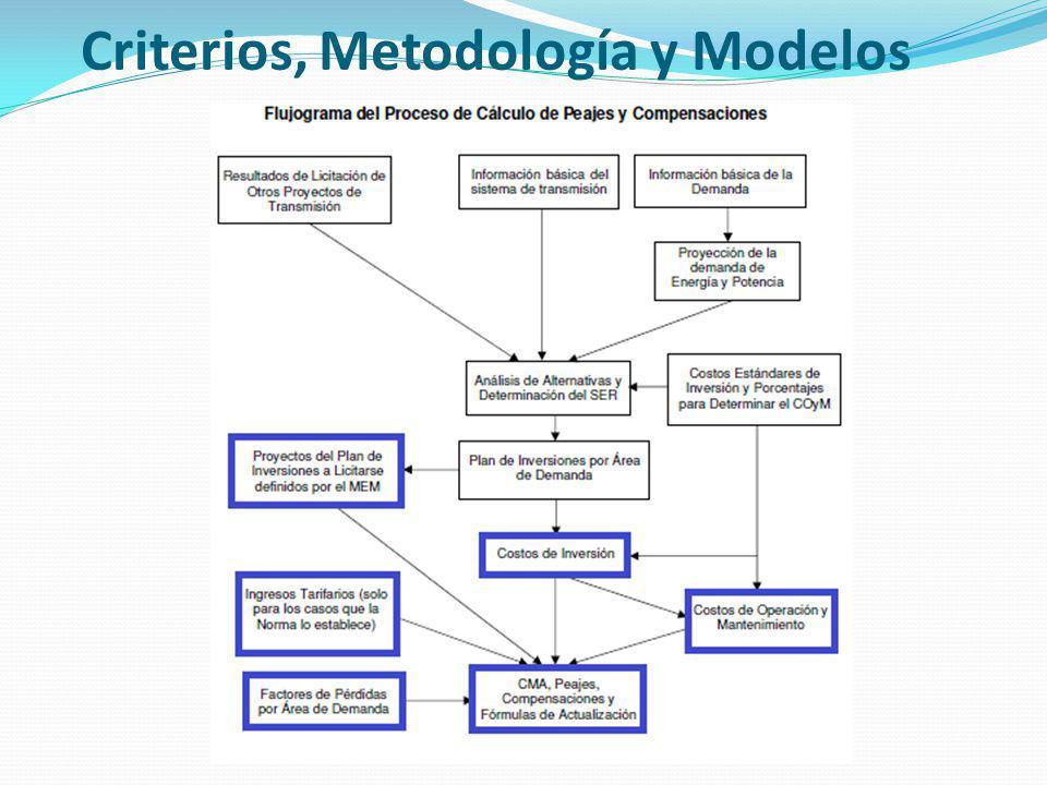 Criterios, Metodología y Modelos