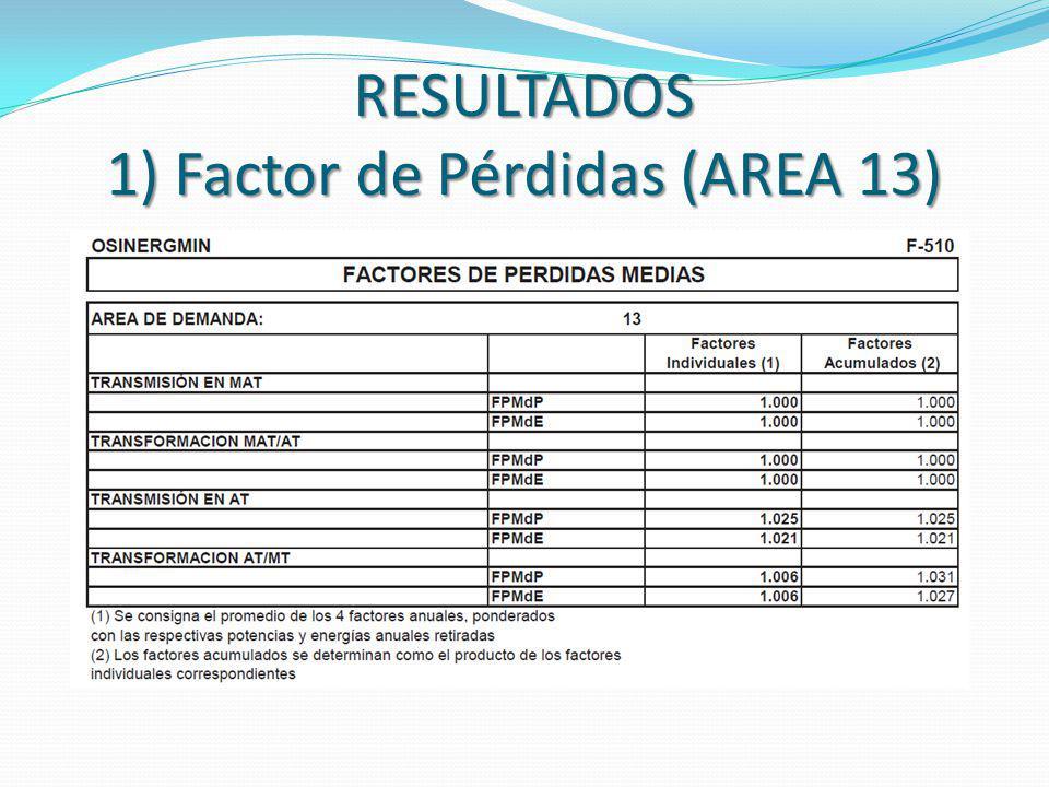 RESULTADOS 1) Factor de Pérdidas (AREA 13)