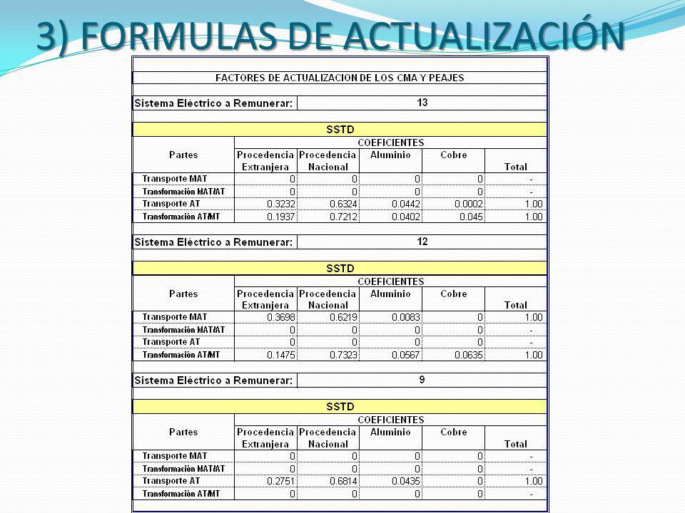 3) FORMULAS DE ACTUALIZACIÓN