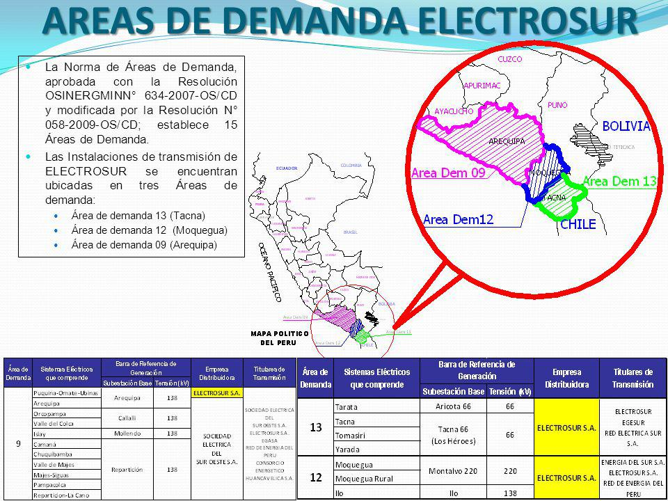 AREAS DE DEMANDA ELECTROSUR