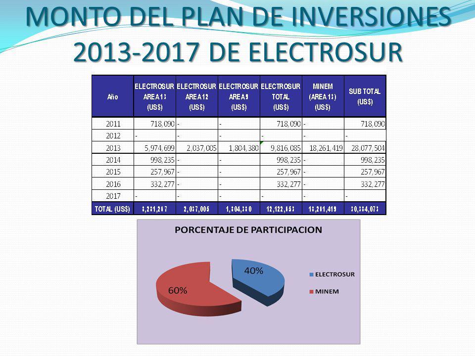 MONTO DEL PLAN DE INVERSIONES 2013-2017 DE ELECTROSUR