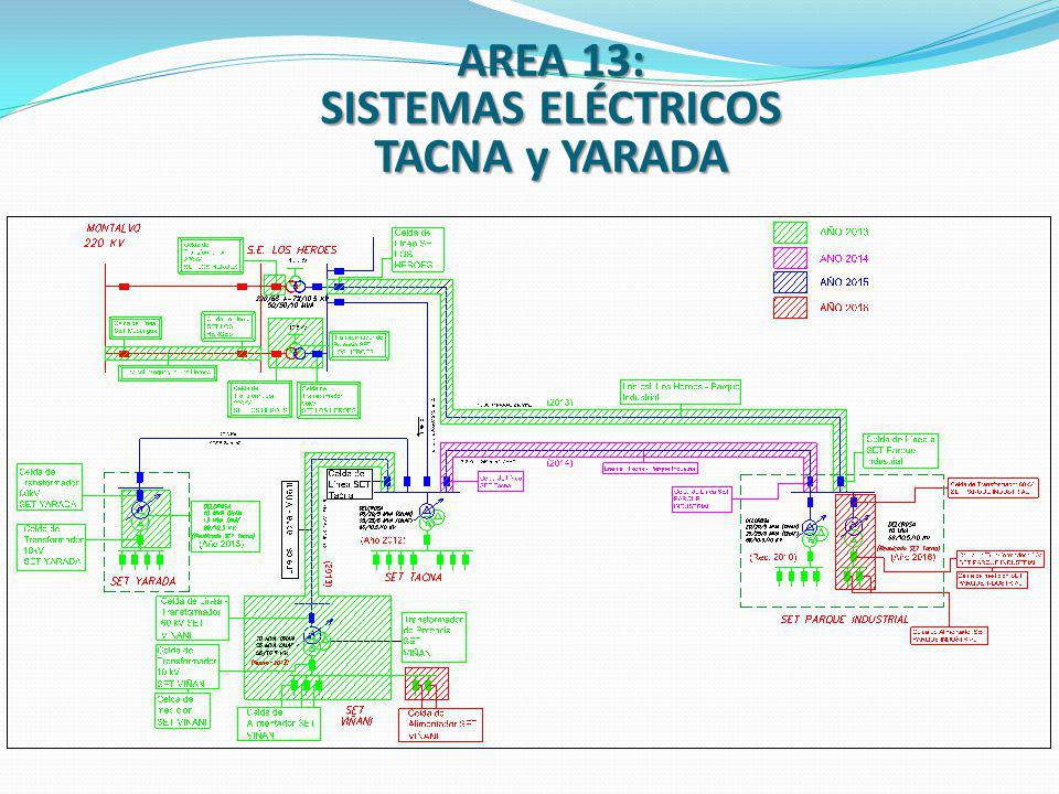SISTEMAS ELÉCTRICOS TACNA y YARADA