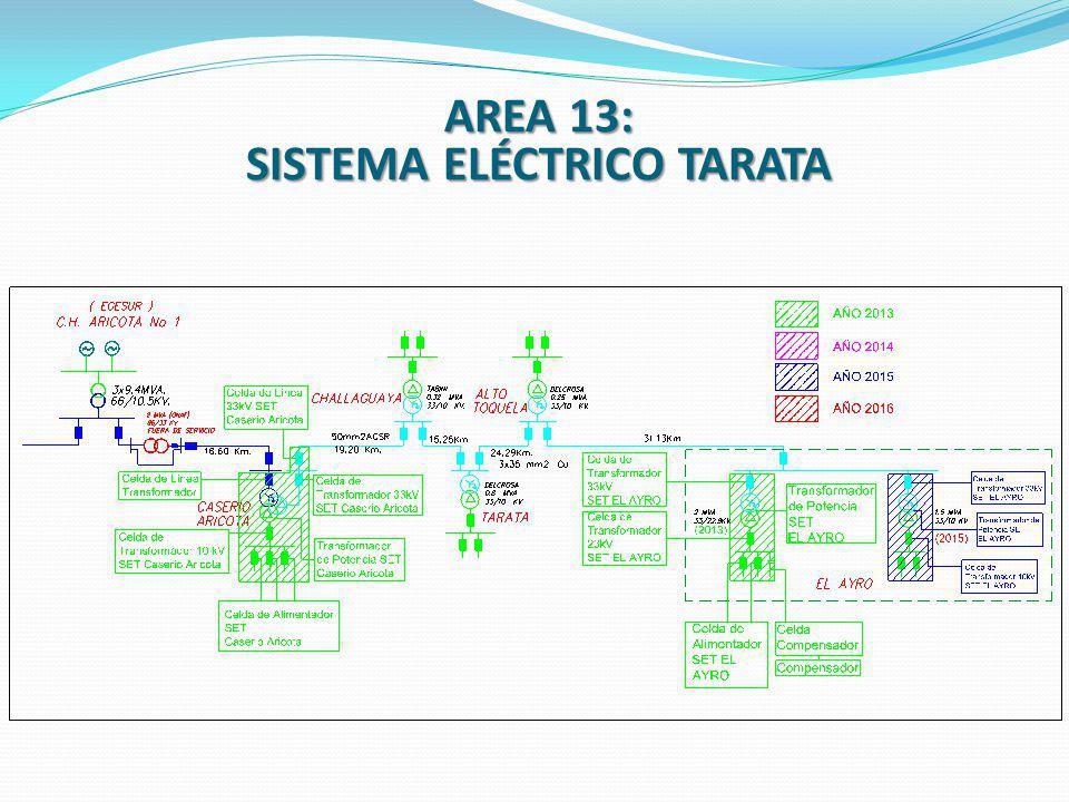 SISTEMA ELÉCTRICO TARATA