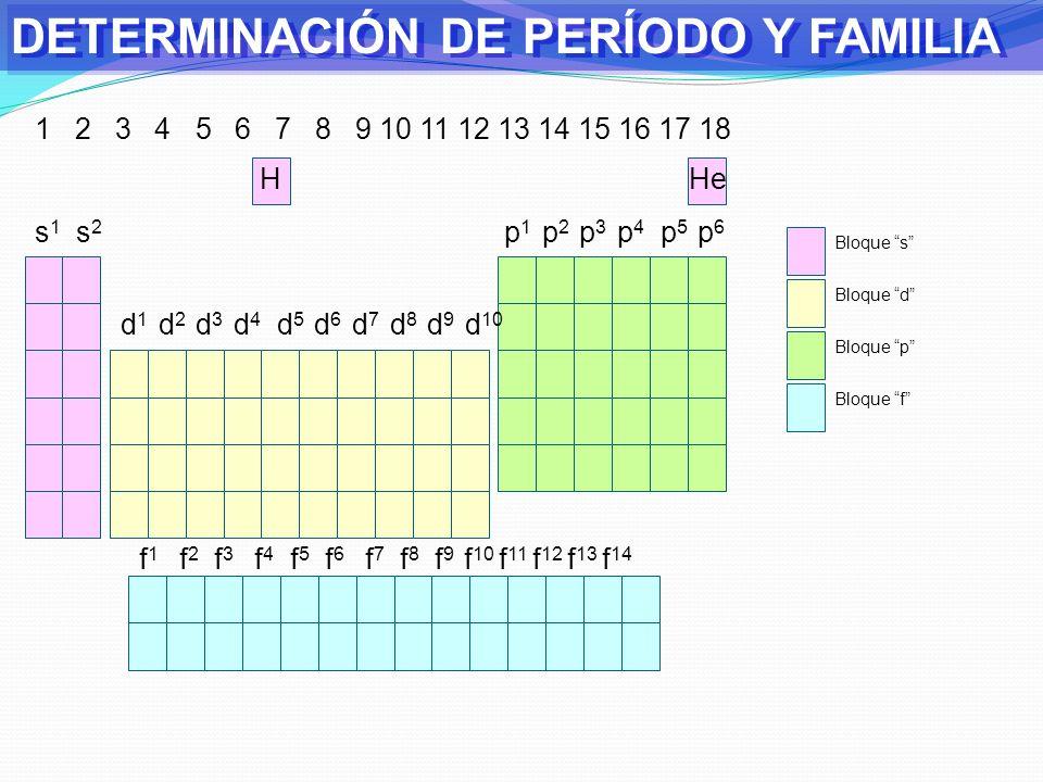 DETERMINACIÓN DE PERÍODO Y FAMILIA