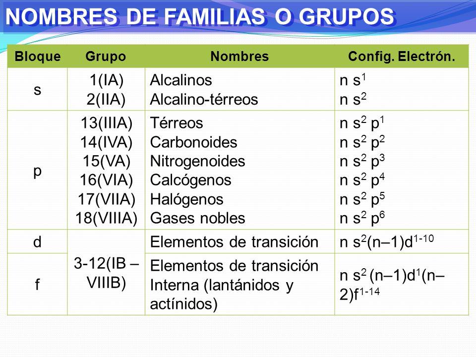 13(IIIA) 14(IVA) 15(VA) 16(VIA) 17(VIIA) 18(VIIIA)