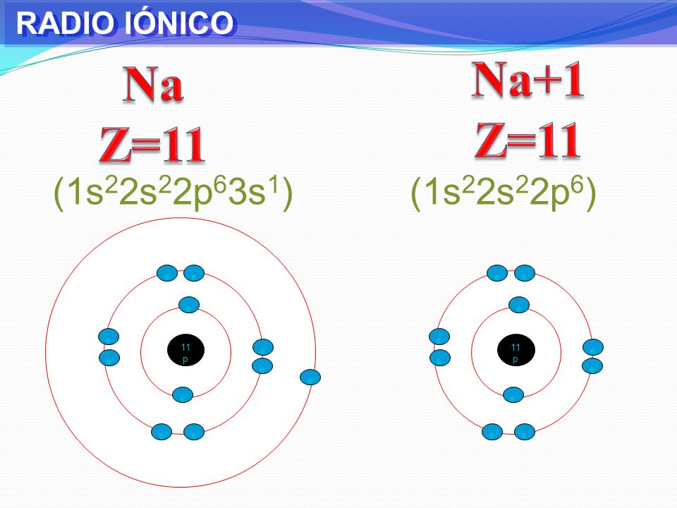 Na+1 Z=11 Na Z=11 (1s22s22p63s1) (1s22s22p6) RADIO IÓNICO e e e e e e