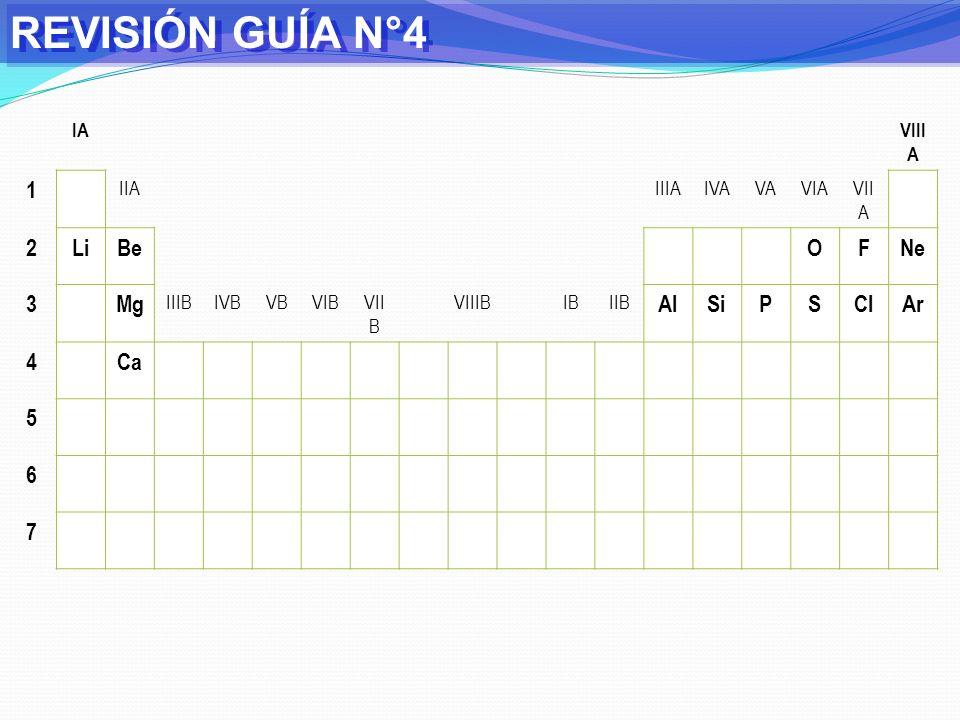REVISIÓN GUÍA N°4 1 2 Li Be O F Ne 3 Mg Al Si P S Cl Ar 4 Ca 5 6 7 IA
