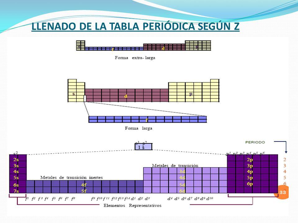 LLENADO DE LA TABLA PERIÓDICA SEGÚN Z