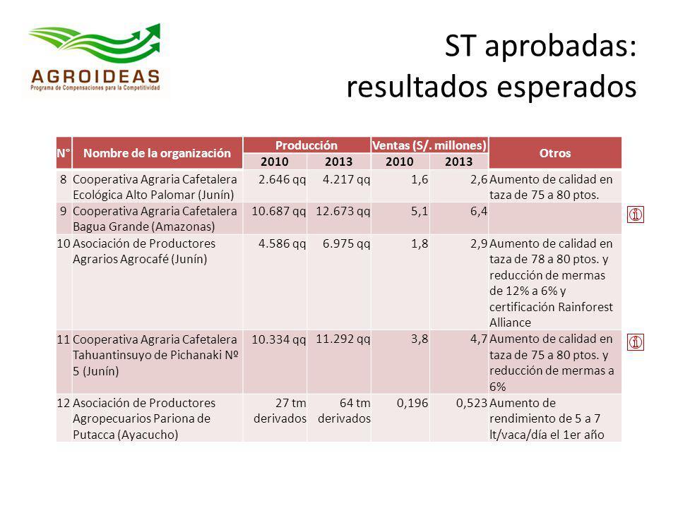 ST aprobadas: resultados esperados