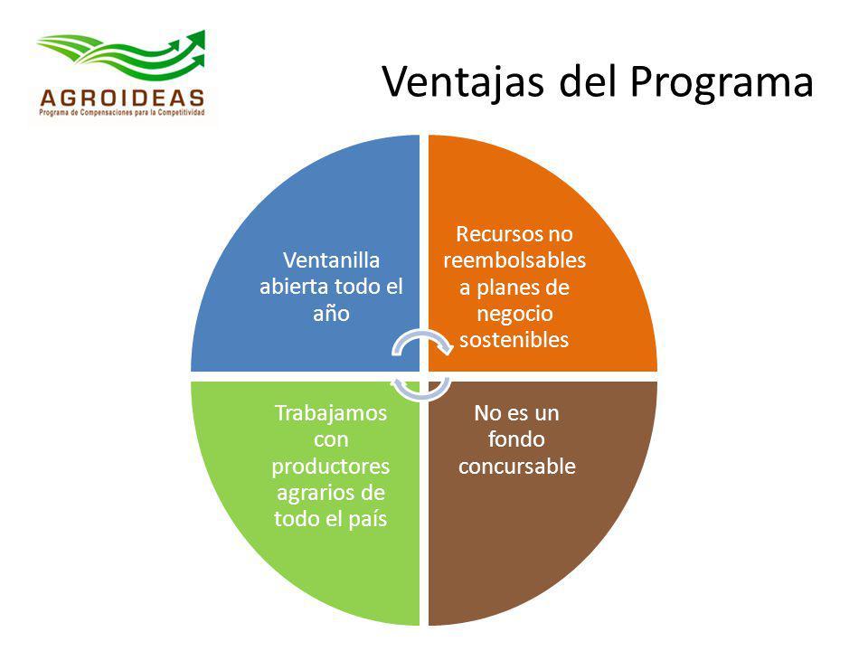 Ventajas del Programa Ventanilla abierta todo el año. Recursos no reembolsables a planes de negocio sostenibles.