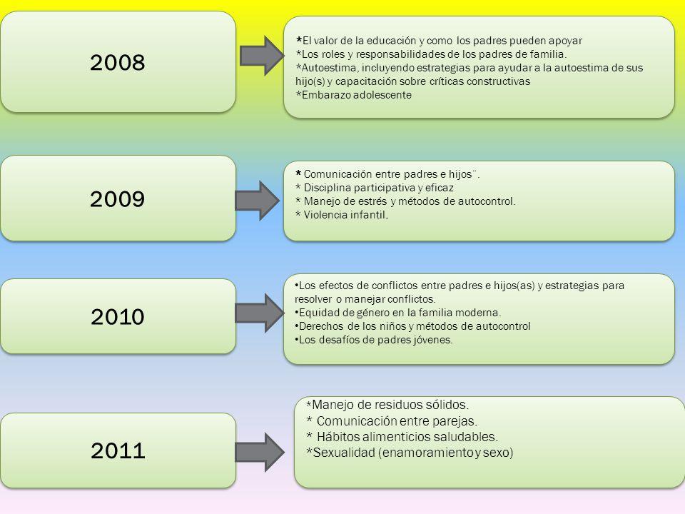 2008 2009 2010 2011 * Comunicación entre parejas.