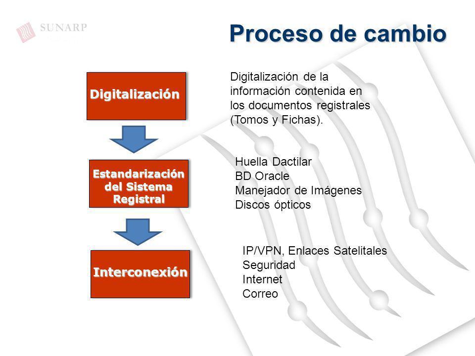 Proceso de cambio Digitalización de la información contenida en los documentos registrales (Tomos y Fichas).