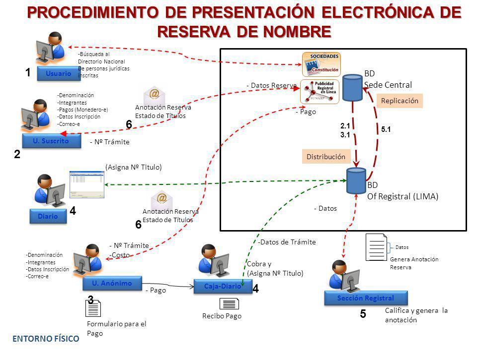 PROCEDIMIENTO DE PRESENTACIÓN ELECTRÓNICA DE RESERVA DE NOMBRE