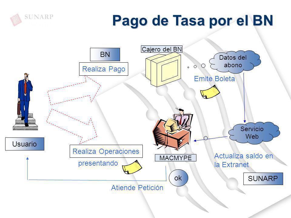 Pago de Tasa por el BN BN Realiza Pago Emite Boleta Usuario