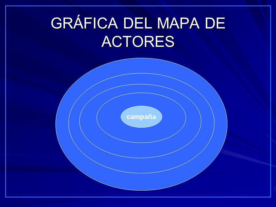 GRÁFICA DEL MAPA DE ACTORES