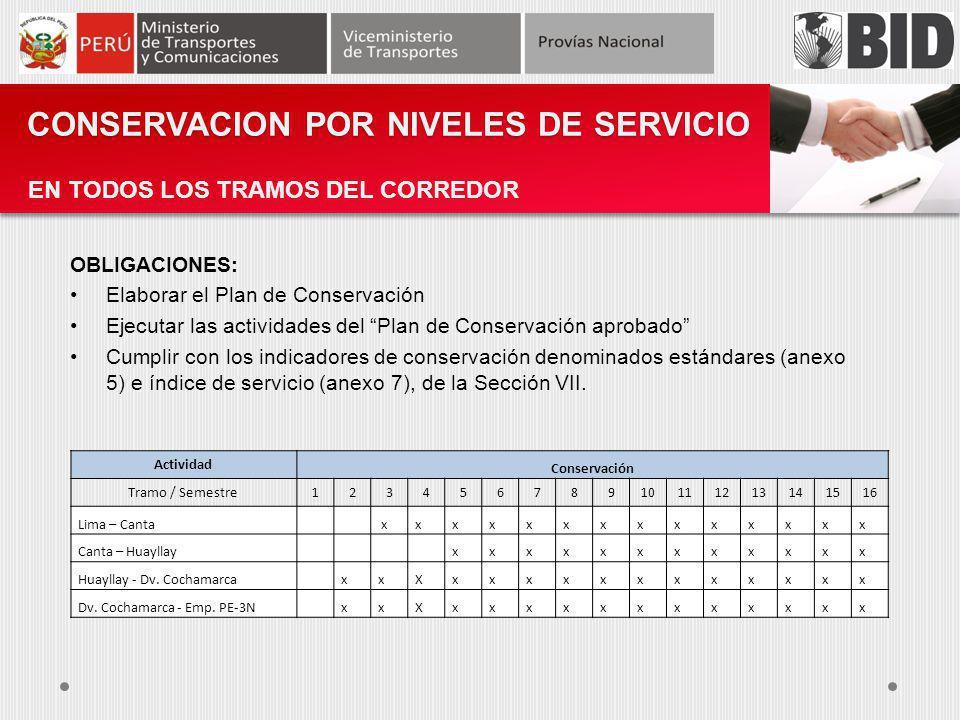 CONSERVACION POR NIVELES DE SERVICIO