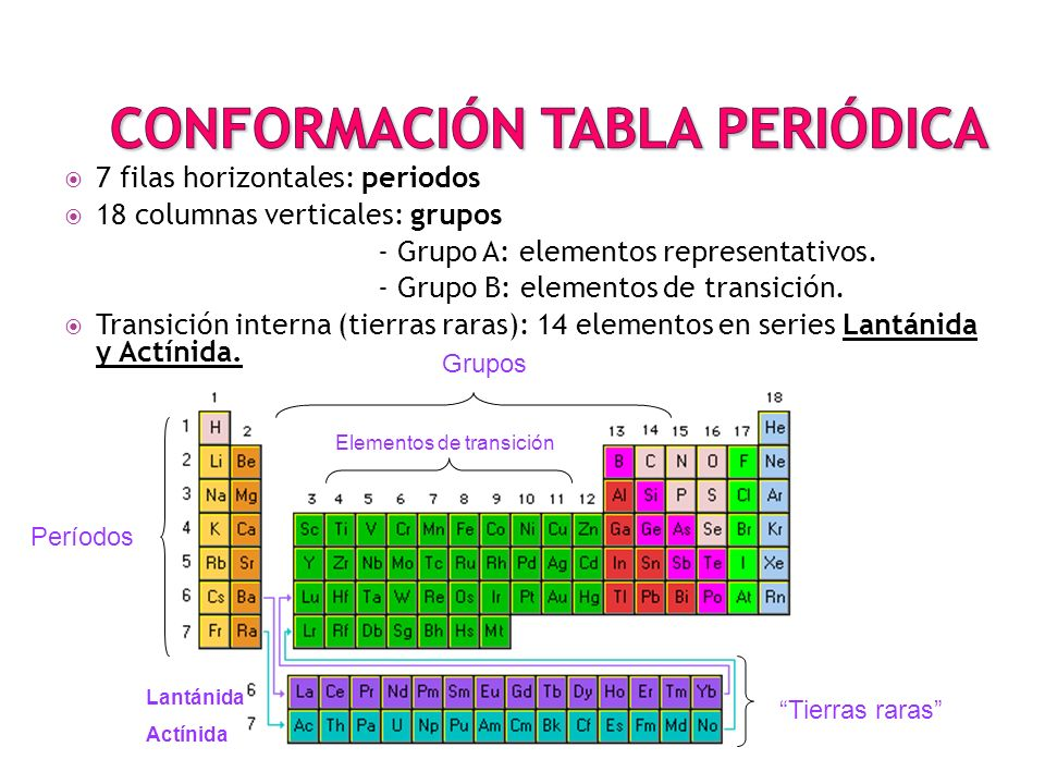 Tabla periodica y propiedades peridicas de los elementos ppt conformacin tabla peridica urtaz Gallery
