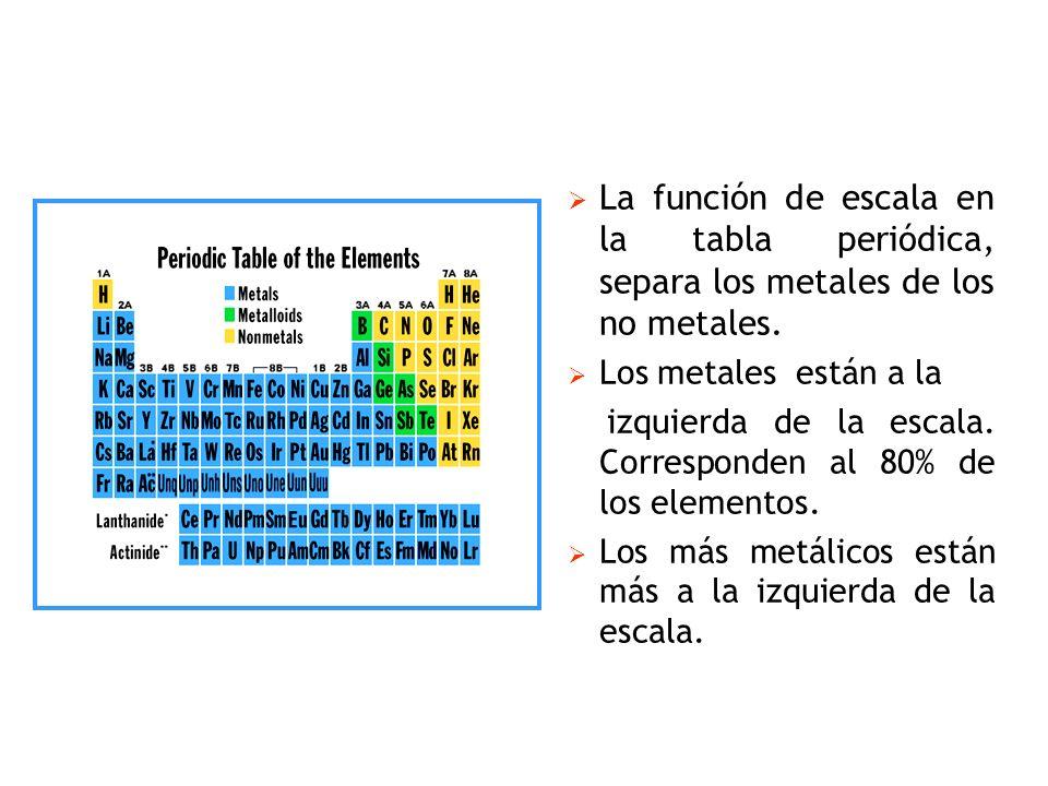 Tabla periodica y propiedades peridicas de los elementos ppt la funcin de escala en la tabla peridica separa los metales de los no metales urtaz Image collections