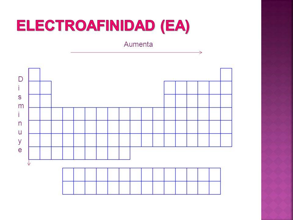 Electroafinidad (EA) Aumenta Disminuye