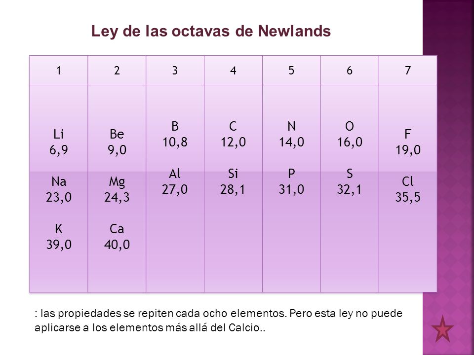 Ley de las octavas de Newlands