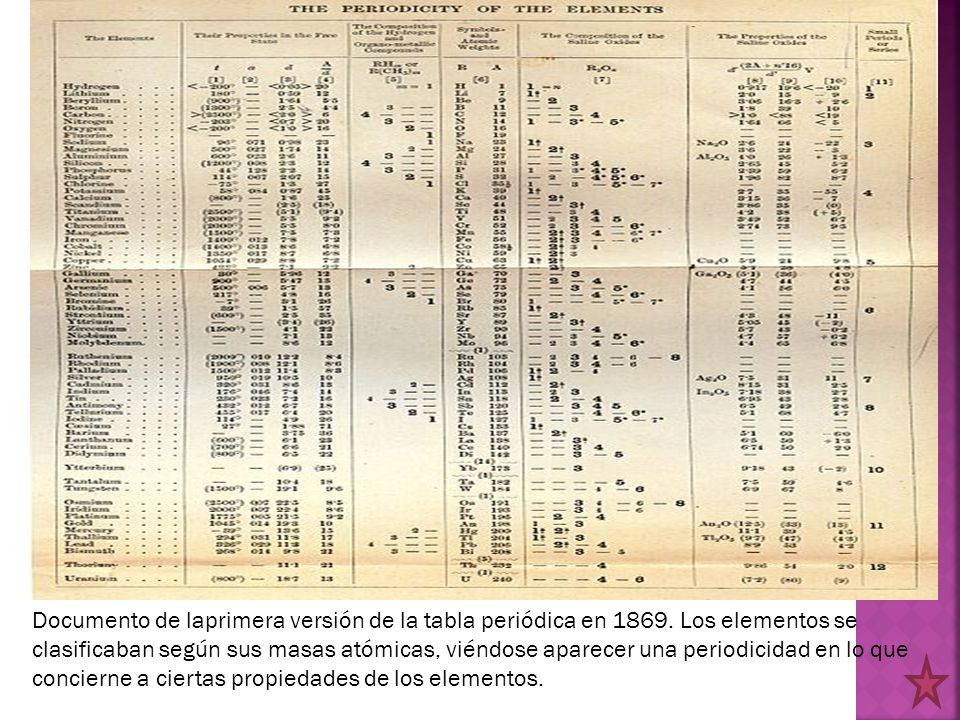Documento de laprimera versión de la tabla periódica en 1869