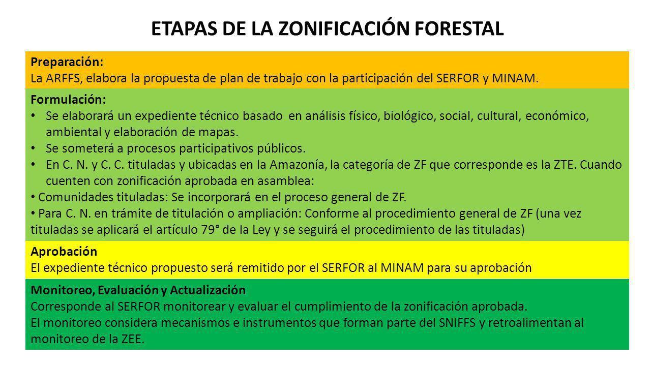 ETAPAS DE LA ZONIFICACIÓN FORESTAL