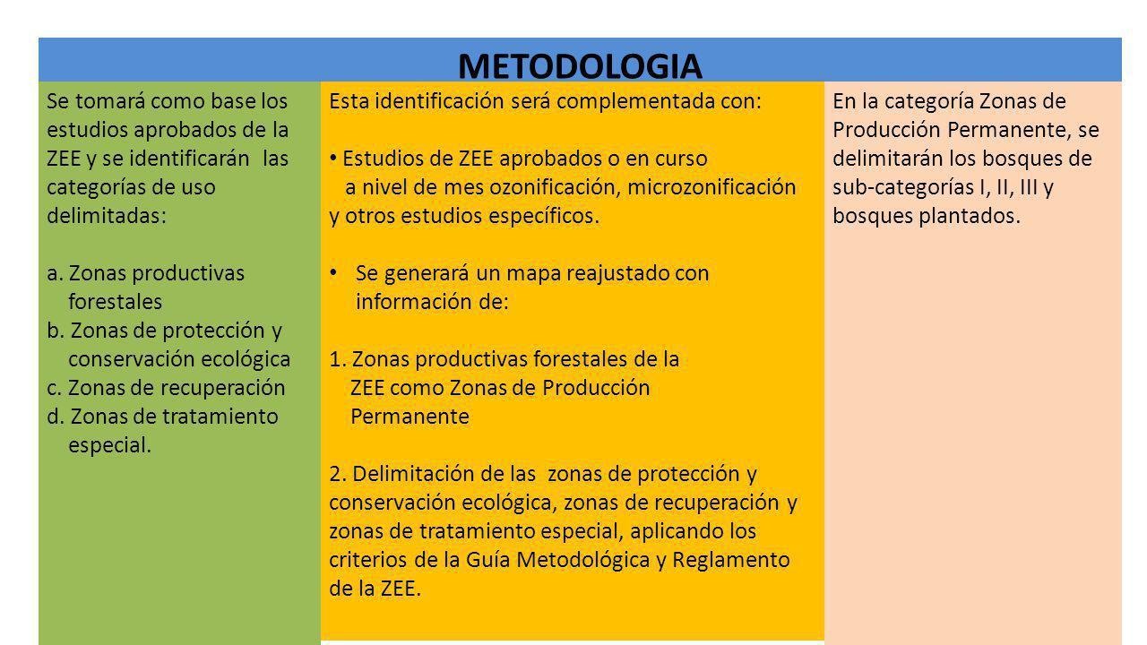 METODOLOGIA Se tomará como base los estudios aprobados de la ZEE y se identificarán las categorías de uso delimitadas: