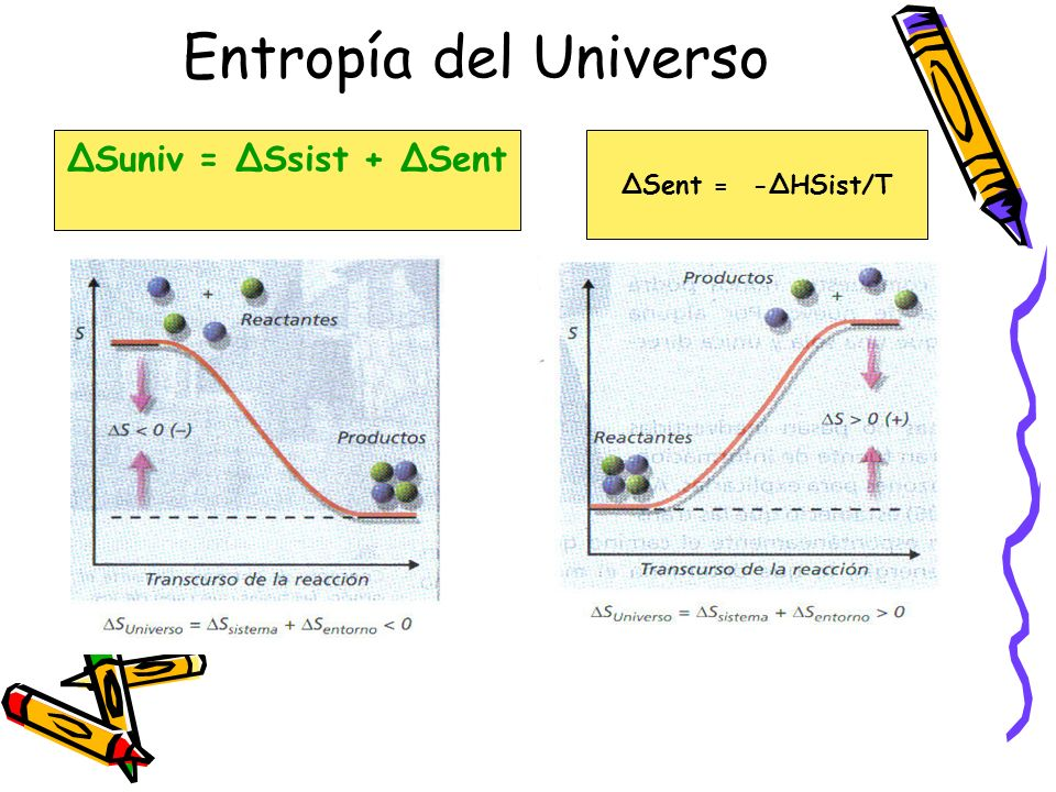 Entropía del Universo ΔSuniv = ΔSsist + ΔSent ΔSent = -ΔHSist/T