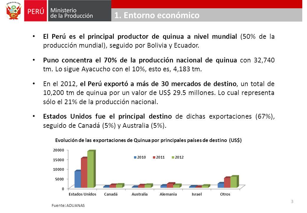 1. Entorno económico El Perú es el principal productor de quinua a nivel mundial (50% de la producción mundial), seguido por Bolivia y Ecuador.
