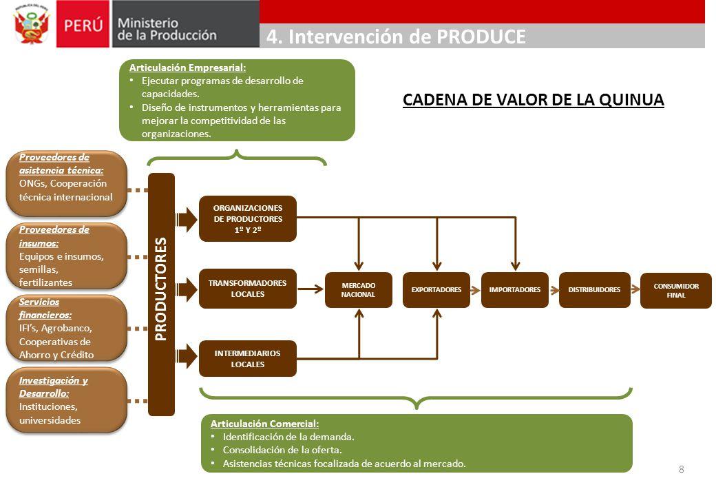 ORGANIZACIONES DE PRODUCTORES