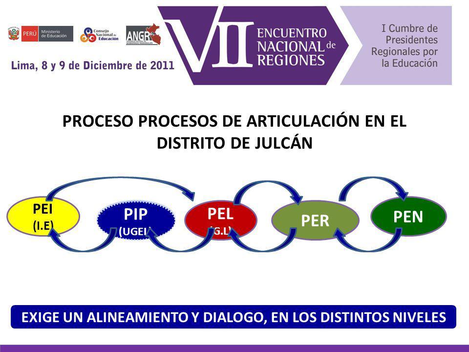 PROCESO PROCESOS DE ARTICULACIÓN EN EL DISTRITO DE JULCÁN