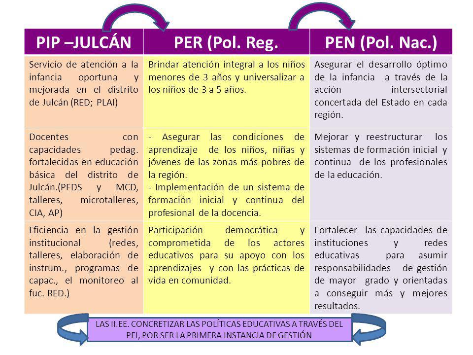 PIP –JULCÁN PER (Pol. Reg. PEN (Pol. Nac.)