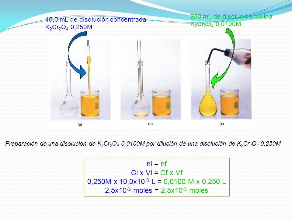 ni = nf Ci x Vi = Cf x Vf 0,250M x 10,0x10-3 L = 0,0100 M x 0,250 L