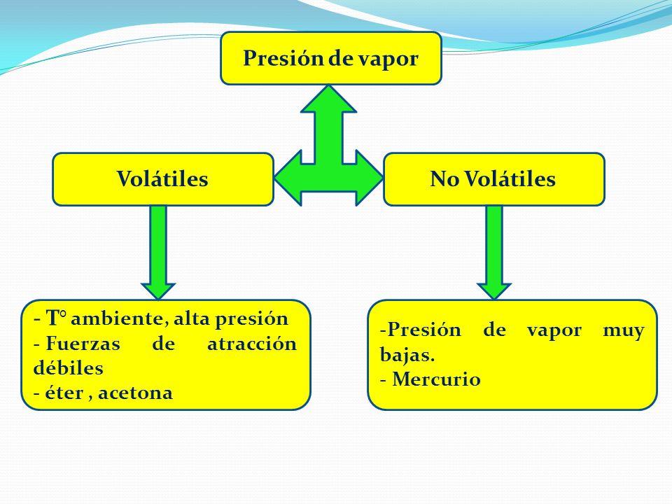Presión de vapor Volátiles No Volátiles