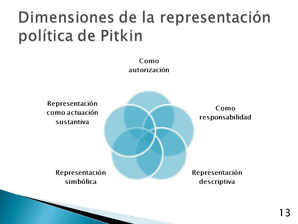 Dimensiones de la representación política de Pitkin