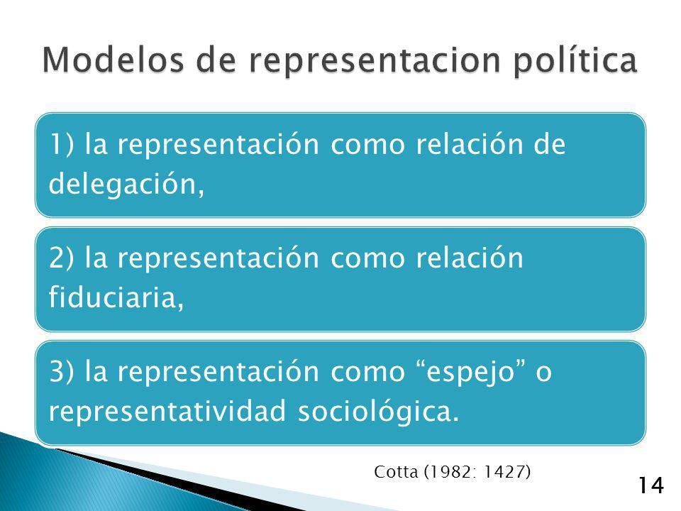 Modelos de representacion política